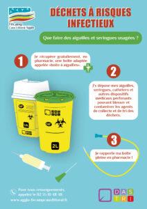 Déchets à risques infectieux perforants
